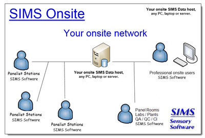 SIMS Onsite Sensory Software