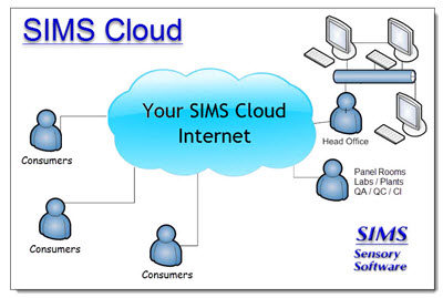 SIMS Cloud Internet Sensory Software