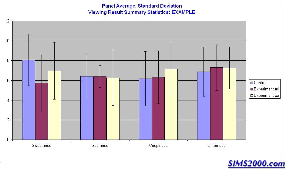 Graph meansaverages standard deviations confidance intervals result summary statistics standard deviations confidence interval graph meansaverages ccuart Images
